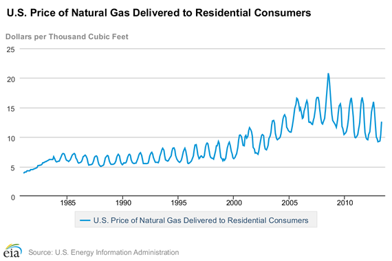US natural gas deivered