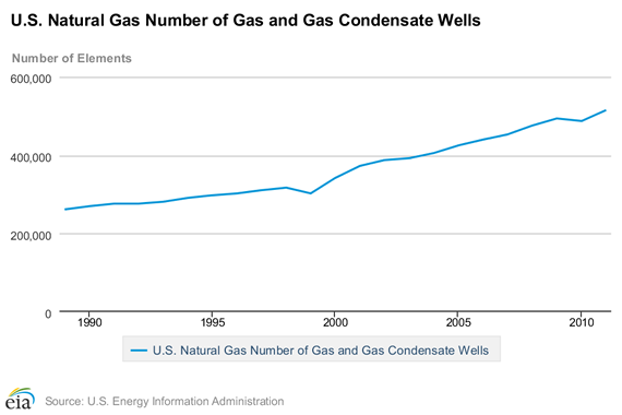 US natural gas wells