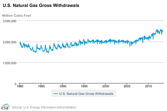 US natural gas withdrawals